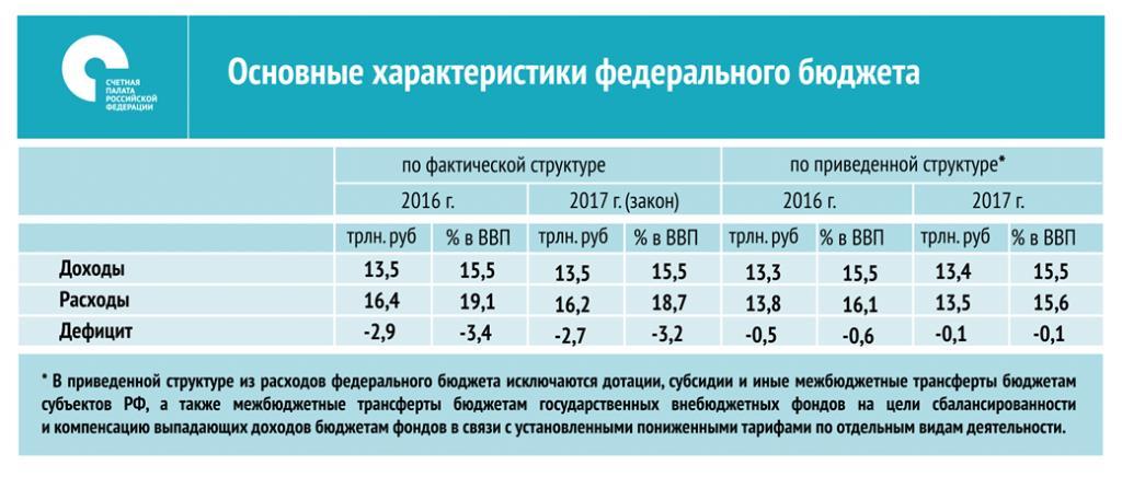 Бюджет и бюджетная electiveru